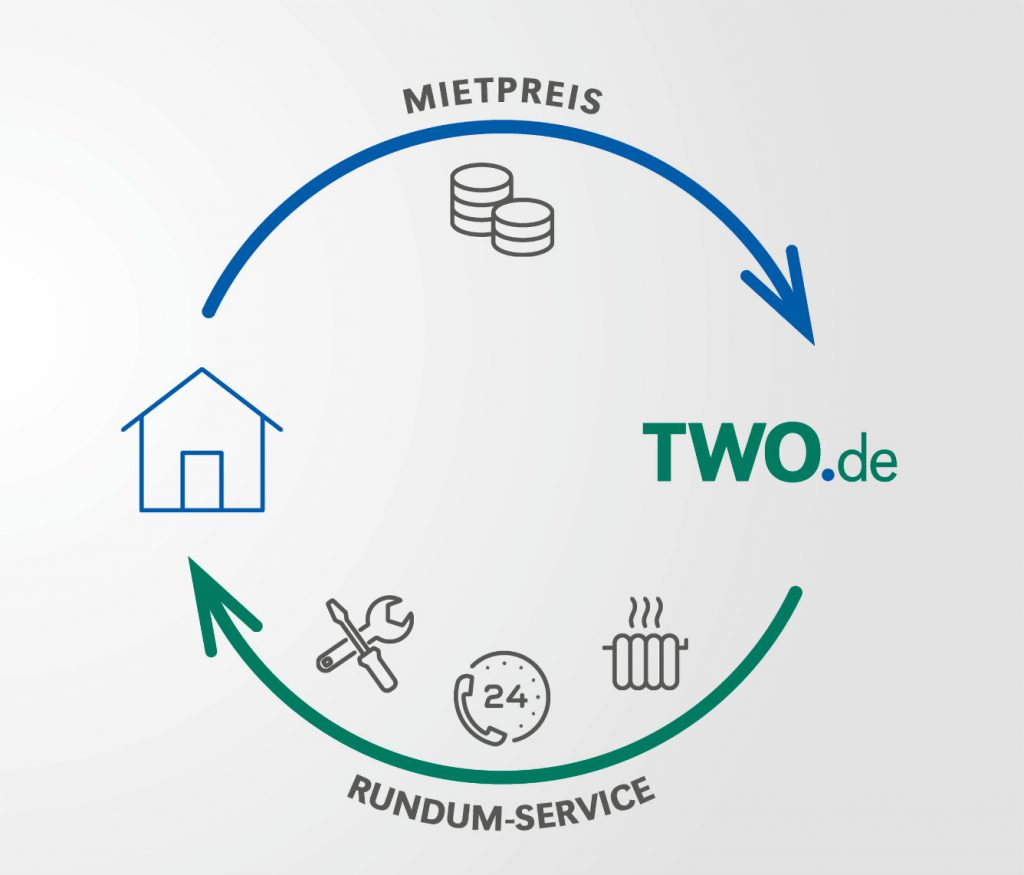Grafik Rundum-Service: Heizung Mieten statt Kaufen