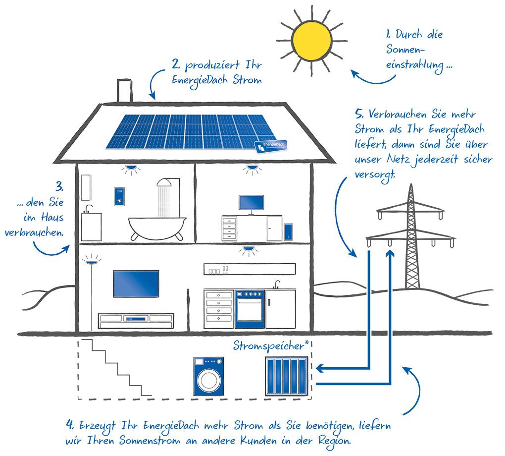 EnergieDach Strom