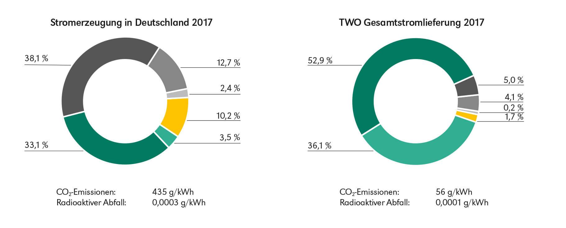 Stromkennzeichnungspflicht nach §42 EnWG